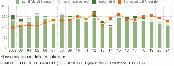 Flussi migratori della popolazione Comune di Portico di Caserta (CE)