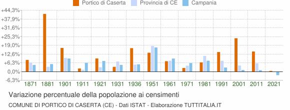 Grafico variazione percentuale della popolazione Comune di Portico di Caserta (CE)