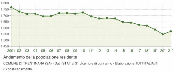 Andamento popolazione Comune di Trentinara (SA)