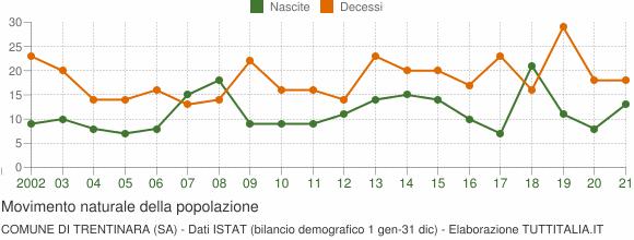 Grafico movimento naturale della popolazione Comune di Trentinara (SA)