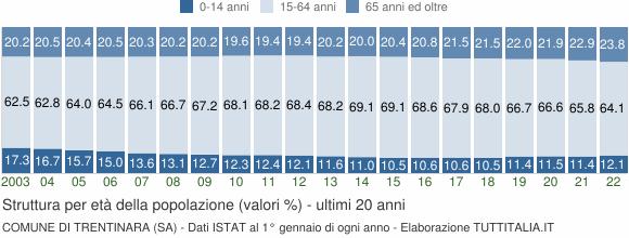 Grafico struttura della popolazione Comune di Trentinara (SA)
