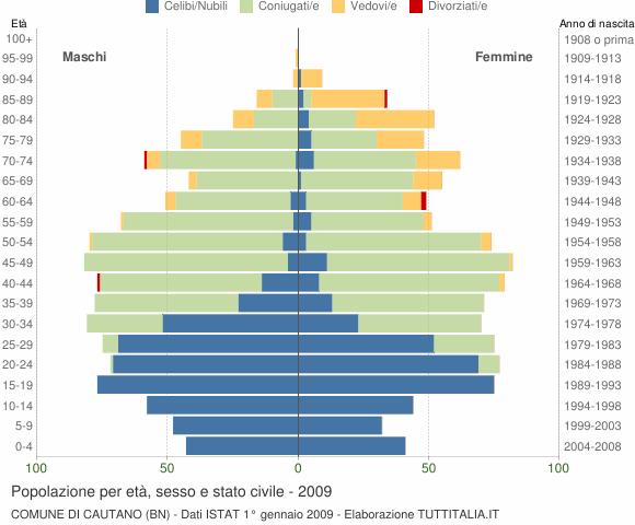 Grafico Popolazione per età, sesso e stato civile Comune di Cautano (BN)