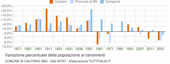 Grafico variazione percentuale della popolazione Comune di Cautano (BN)