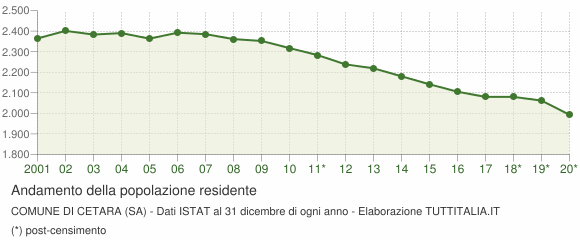 Andamento popolazione Comune di Cetara (SA)