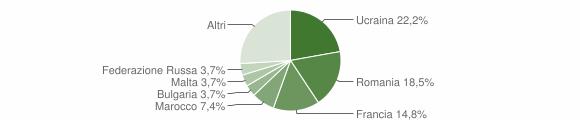 Grafico cittadinanza stranieri - Cetara 2019