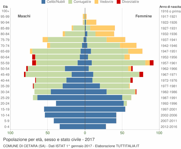 Grafico Popolazione per età, sesso e stato civile Comune di Cetara (SA)