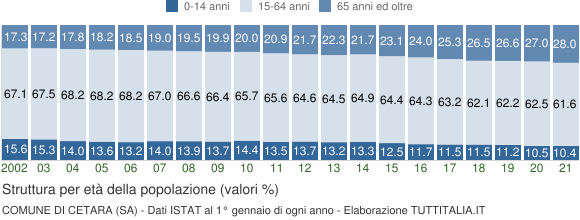 Grafico struttura della popolazione Comune di Cetara (SA)