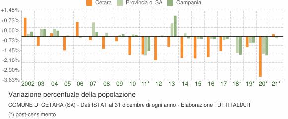 Variazione percentuale della popolazione Comune di Cetara (SA)