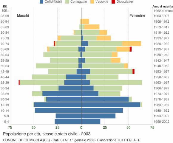 Grafico Popolazione per età, sesso e stato civile Comune di Formicola (CE)