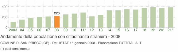 Grafico andamento popolazione stranieri Comune di San Prisco (CE)