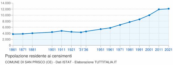 Grafico andamento storico popolazione Comune di San Prisco (CE)