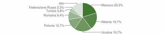 Grafico cittadinanza stranieri - San Prisco 2012