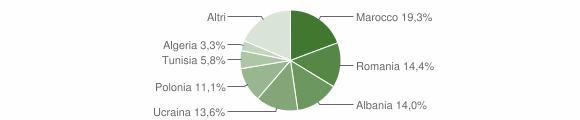 Grafico cittadinanza stranieri - San Prisco 2013