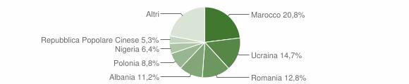 Grafico cittadinanza stranieri - San Prisco 2018