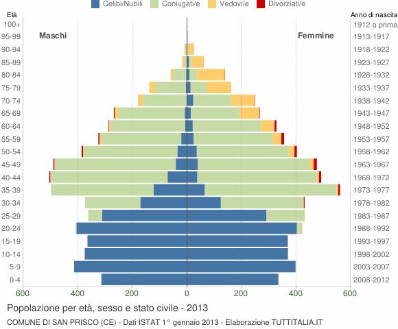 Grafico Popolazione per età, sesso e stato civile Comune di San Prisco (CE)