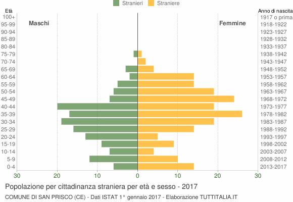 Grafico cittadini stranieri - San Prisco 2017