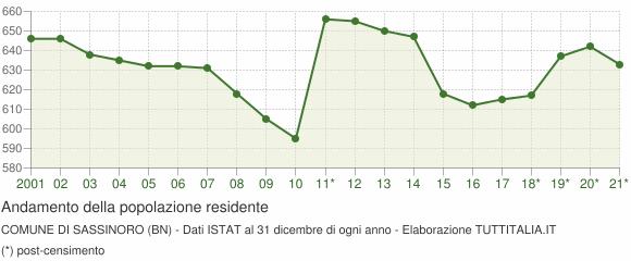 Andamento popolazione Comune di Sassinoro (BN)