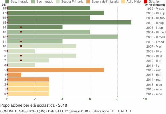Grafico Popolazione in età scolastica - Sassinoro 2018