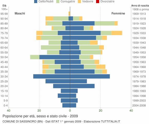 Grafico Popolazione per età, sesso e stato civile Comune di Sassinoro (BN)