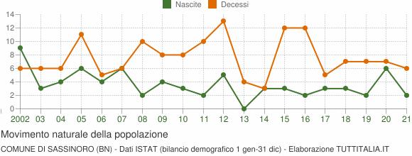 Grafico movimento naturale della popolazione Comune di Sassinoro (BN)