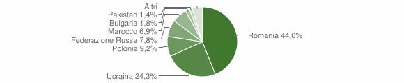 Grafico cittadinanza stranieri - Avella 2018