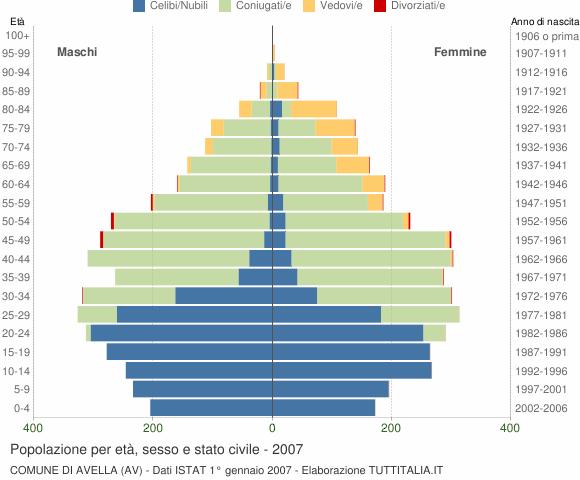 Grafico Popolazione per età, sesso e stato civile Comune di Avella (AV)
