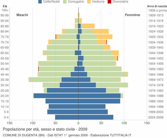 Grafico Popolazione per età, sesso e stato civile Comune di Dugenta (BN)