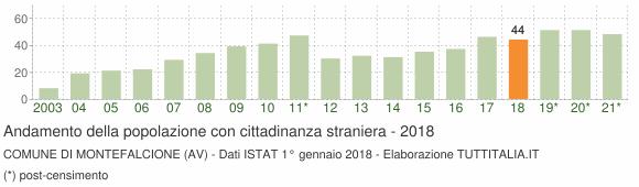 Grafico andamento popolazione stranieri Comune di Montefalcione (AV)
