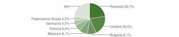 Grafico cittadinanza stranieri - Montefalcione 2018