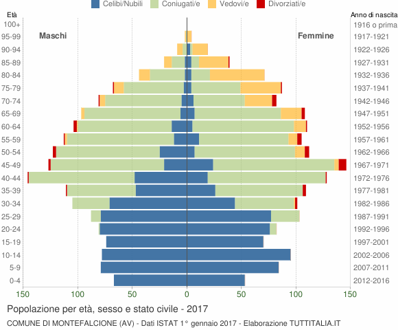 Grafico Popolazione per età, sesso e stato civile Comune di Montefalcione (AV)