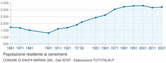 Grafico andamento storico popolazione Comune di Santa Marina (SA)