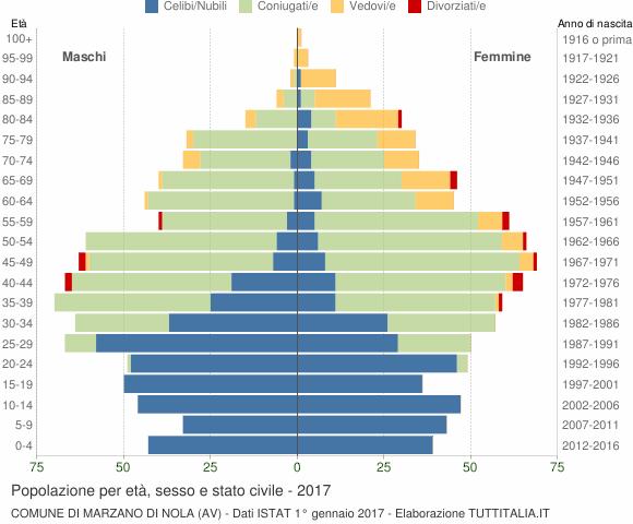 Grafico Popolazione per età, sesso e stato civile Comune di Marzano di Nola (AV)
