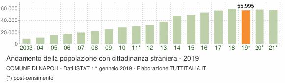 Grafico andamento popolazione stranieri Comune di Napoli