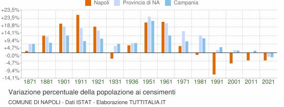 Grafico variazione percentuale della popolazione Comune di Napoli