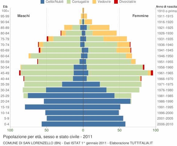 Grafico Popolazione per età, sesso e stato civile Comune di San Lorenzello (BN)