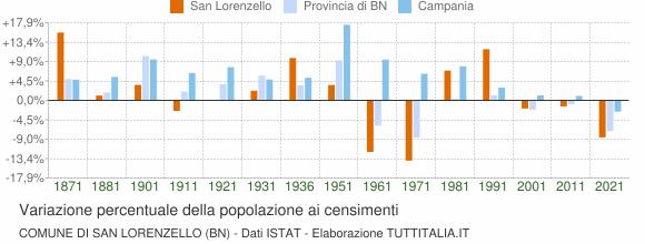Grafico variazione percentuale della popolazione Comune di San Lorenzello (BN)