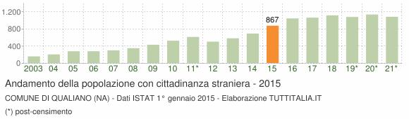 Grafico andamento popolazione stranieri Comune di Qualiano (NA)