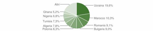 Grafico cittadinanza stranieri - Qualiano 2015
