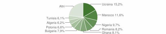 Grafico cittadinanza stranieri - Qualiano 2018