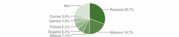 Grafico cittadinanza stranieri - Lacedonia 2018