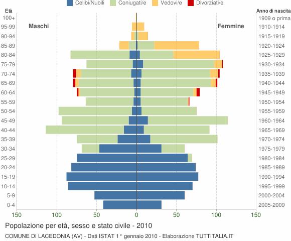 Grafico Popolazione per età, sesso e stato civile Comune di Lacedonia (AV)