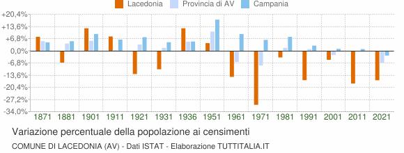 Grafico variazione percentuale della popolazione Comune di Lacedonia (AV)