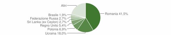 Grafico cittadinanza stranieri - Massa Lubrense 2019