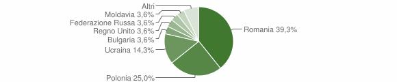 Grafico cittadinanza stranieri - Quadrelle 2018