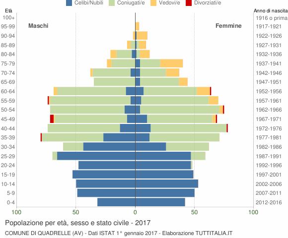 Grafico Popolazione per età, sesso e stato civile Comune di Quadrelle (AV)