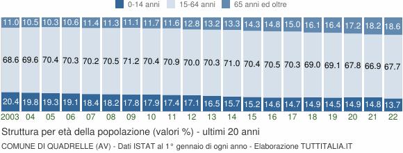Grafico struttura della popolazione Comune di Quadrelle (AV)