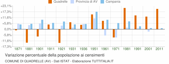 Grafico variazione percentuale della popolazione Comune di Quadrelle (AV)