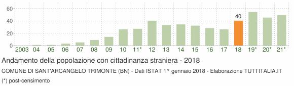 Grafico andamento popolazione stranieri Comune di Sant'Arcangelo Trimonte (BN)