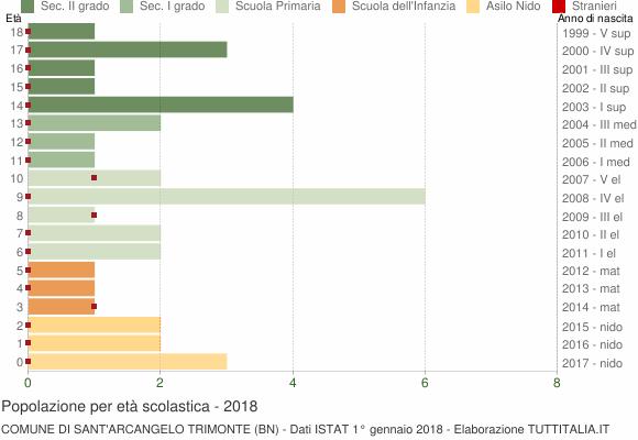 Grafico Popolazione in età scolastica - Sant'Arcangelo Trimonte 2018