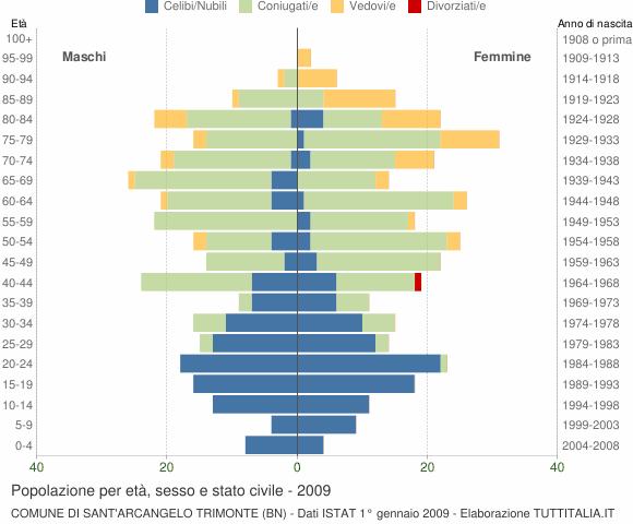 Grafico Popolazione per età, sesso e stato civile Comune di Sant'Arcangelo Trimonte (BN)
